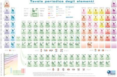 6300 – Periodická tabulka